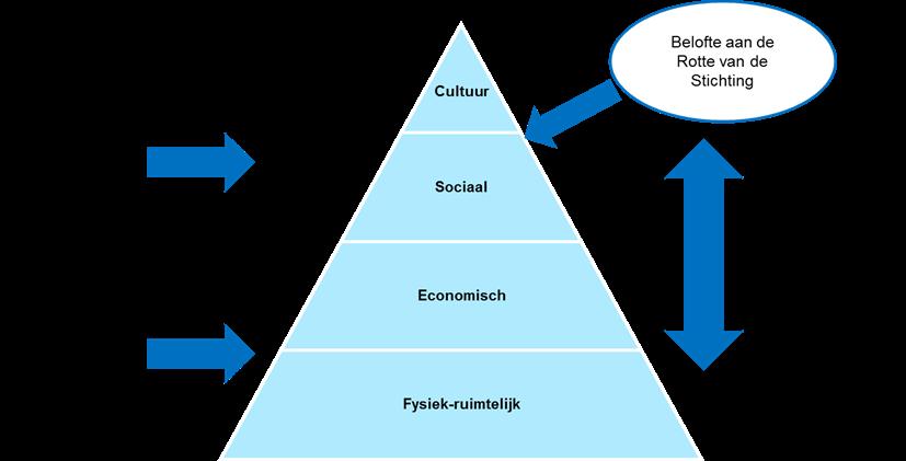 Visualisatie van rol en strategie Stichting PR